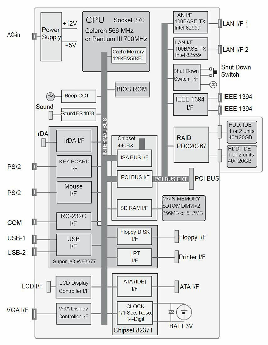 GB9091B Block diagram image.